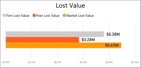 lost-value-graph-1.jpg