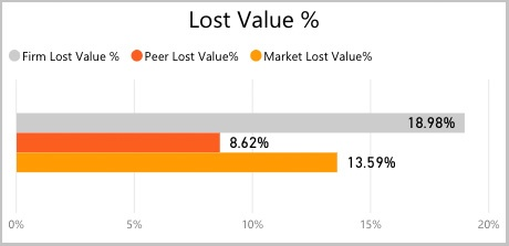lost-value-graph-percent-1.jpg